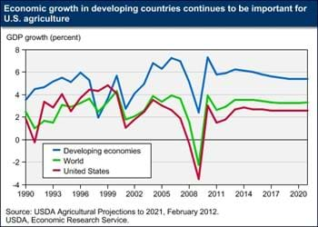 Growth in developing economies continues to be important for U.S. agriculture