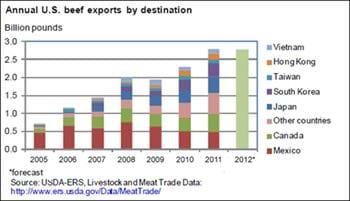 Beef exports reached record high in 2011