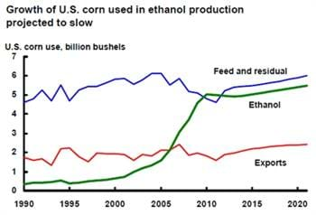 Growth of U.S. corn used in ethanol production projected to slow