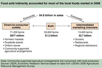 Marketing channels for locally grown food