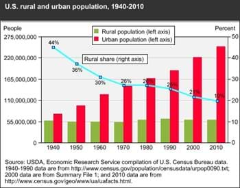 The pace of U.S. urbanization slows