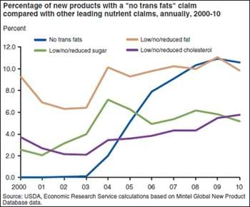 """No trans fats"" claims on new products surpass claims of no/low/reduced fat"