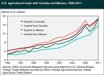 U.S. agricultural trade with the NAFTA countries reached record levels in 2011