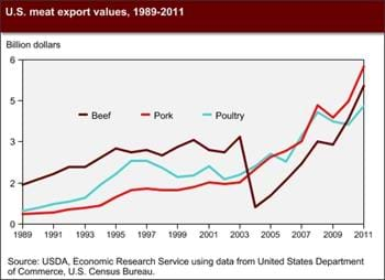 Among rising U.S. meat exports, pork has the highest value