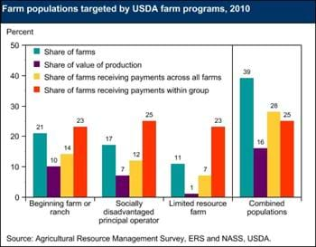 Farm populations targeted by USDA programs