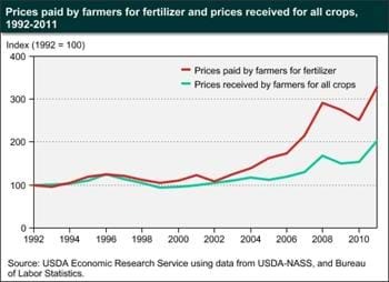 Fertilizer prices trend upward, often outpacing recent growth in crop prices