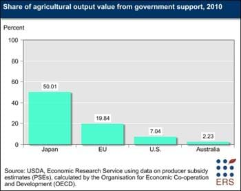 Japan's agricultural sector is protected by trade barriers