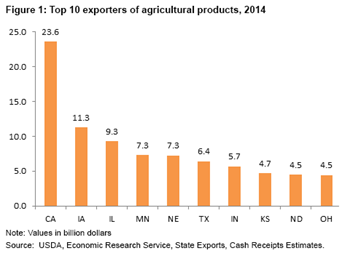 Top U.S. exporters of agricultural products, 2010