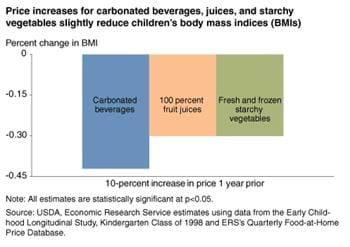 Food price increases have slight effect on children's weights