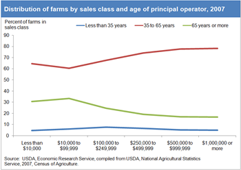 Age of principal operator varies with amount of farm sales