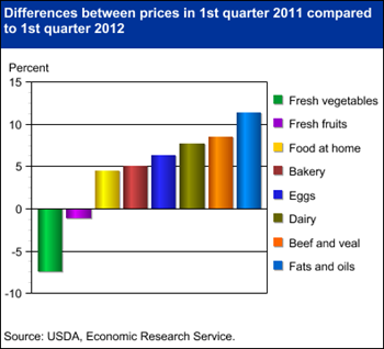 Food prices higher in 2012, but not for all categories