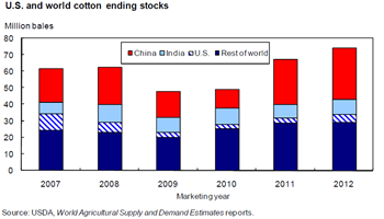 Cotton stocks forecasted to rise in 2012/13