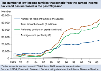 A growing number of families have received the earned income tax credit since its creation