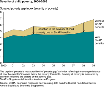 SNAP benefits mitigated increases in severity of child poverty during the 2007-09 recession