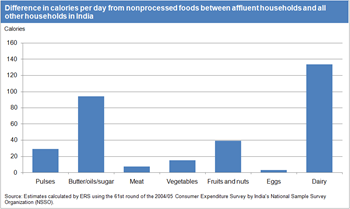 Affluent households in India consume more calories from nonprocessed foods on average than all other households