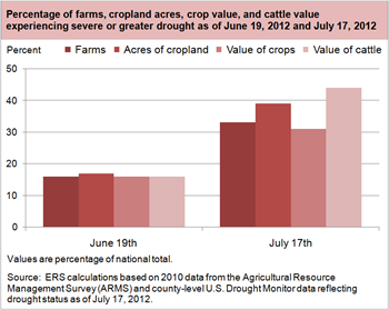 Farm sector exposure to the 2012 drought increases from June to July