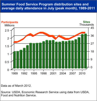 Participation in USDA's Summer Food Service Program remained high in 2011