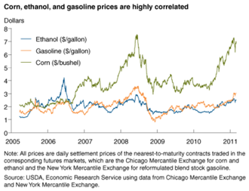 Ethanol strengthens the link between agriculture and energy markets