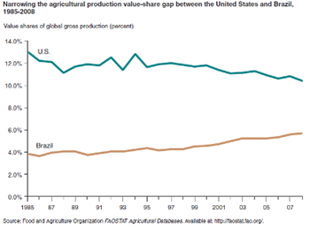 The value of agricultural production in Brazil continues to grow