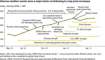 Weather also impacted food commodity prices in 2010 and 2011