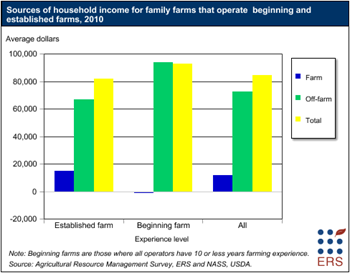 Household income for beginning farms is high due to off-farm sources of income