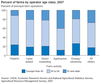 Young operators are not uncommon on farms involved in rural development-related on-farm activities