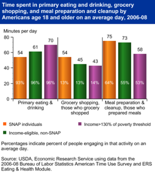 SNAP participants spend more time in grocery shopping and meal preparation than others, less time eating