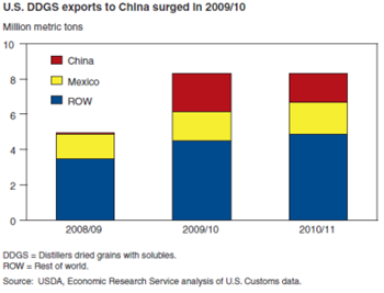 China has become a significant export market for U.S. DDGS, a co-product of the corn ethanol process