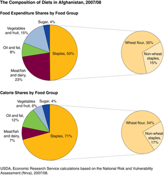 Staple foods make up a large share of calories and food expenditures for Afghan households