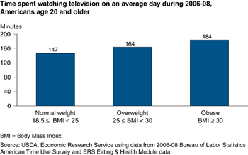 Obese Americans watched 37 minutes more television on an average day than normal-weight Americans