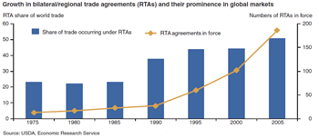 Number of reciprocal trade agreements and their contribution to world trade has grown over time