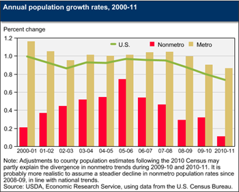 Gap in population growth rates for rural and urban areas continues to widen
