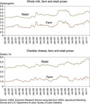Retail and farm values track more closely for whole milk than cheddar cheese