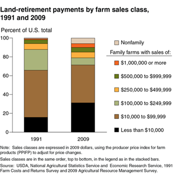 Land-retirement payments to family farms with sales less than $10,000 nearly doubled between 1991 and 2009