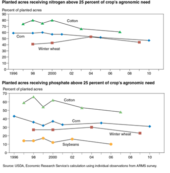The share of planted acres with excess nutrient use is declining for most crops