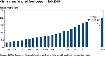 China's livestock industry is using more commercially manufactured feed