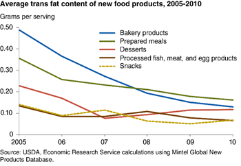 Trans fat levels in new food products down from 2005 levels