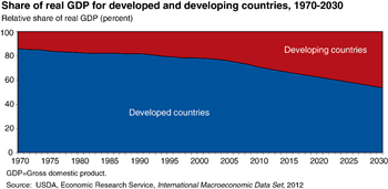 Trends show a shift in economic activity toward developing countries in coming years