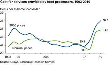 Processing's share of the at-home food dollar up in 2009 and 2010