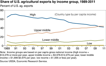 More U.S. agricultural exports are now going to upper middle income countries