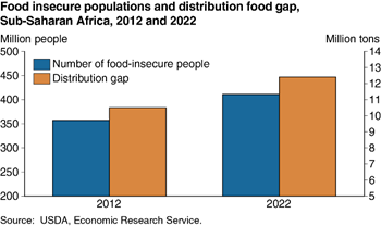 Food-insecure populations and the food distribution gap are projected to increase in Sub-Saharan Africa