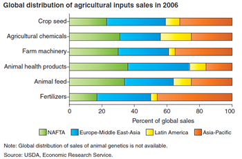 Agricultural inputs of all types are sold globally