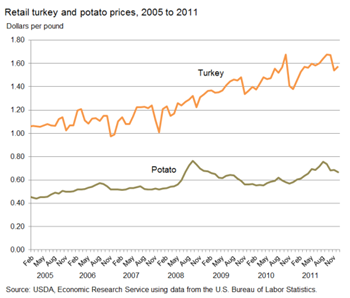 Turkey prices have risen faster than general food prices, but usually fall in November and December