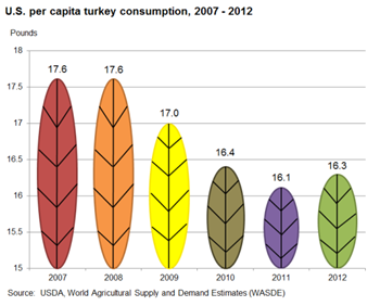 A slight increase in per capita turkey consumption is expected in 2012