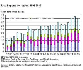 Global rice trade forecast to be the highest on record in 2012
