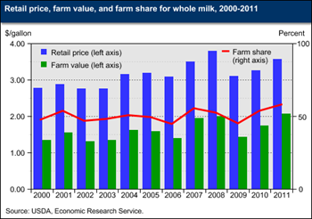 Farm share of retail whole milk price rose in 2010 and 2011