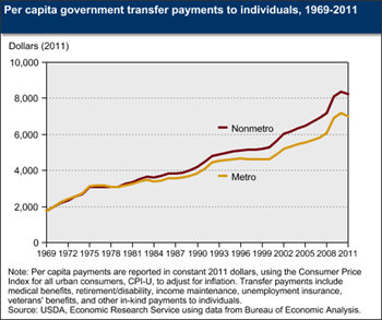 Transfer payments to residents in nonmetro areas outpace payments to metro residents