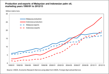 Growing palm oil supplies temper global vegetable oil prices