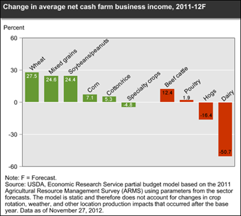 Change in net cash income for farm businesses forecast to vary by commodity specialization