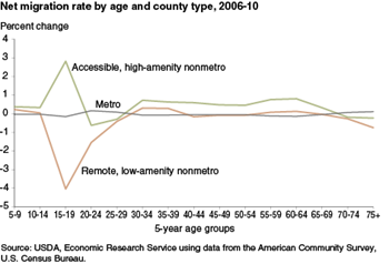 Population trends in U.S. nonmetro counties vary by age group and natural amenity/accessibility levels